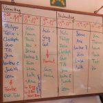 Genaue Planung des Schiffsarbeiten- Verproviantierungstages